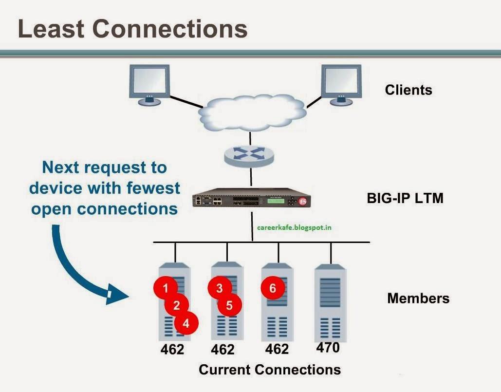 big ip load balancer pdf