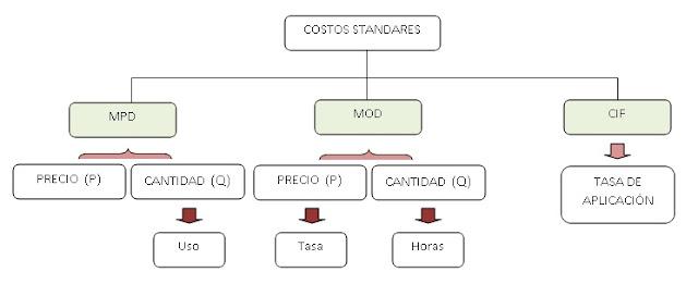 COSTO ESTÁNDAR-caracteristicas