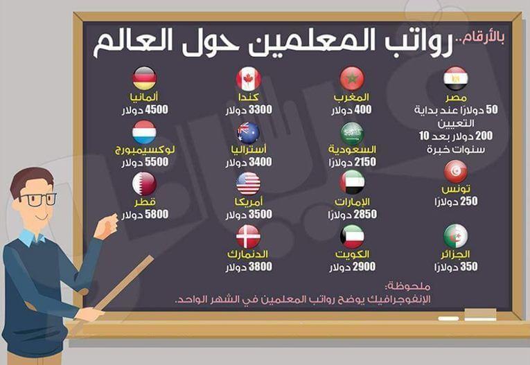 جدول رواتب المعلمين في الكويت و الدول الخليجية و بعض الدول العربية