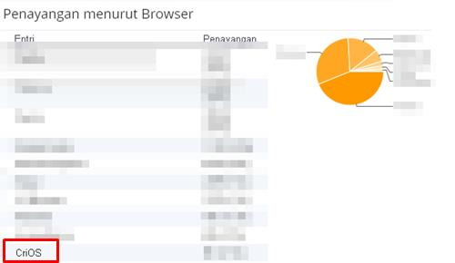 Tampilan CriOS Browser di Dashboard Blogger