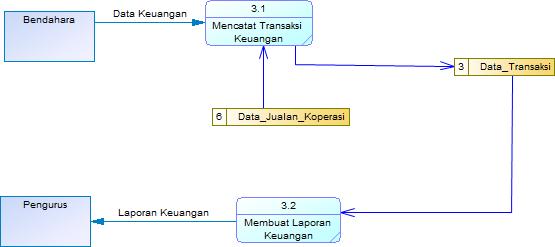 Rara data flow diagram dfd dfd level 2 ccuart Image collections