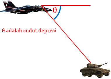 Definisi-SUdut-Depresi