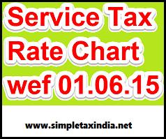 Service Tax Notification 30/2012 Pdf