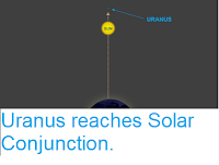 https://sciencythoughts.blogspot.com/2018/04/uranus-reaches-solar-conjunction.html