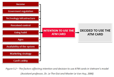 The factors affecting intention and decision to use ATM cards in Vietnam's model