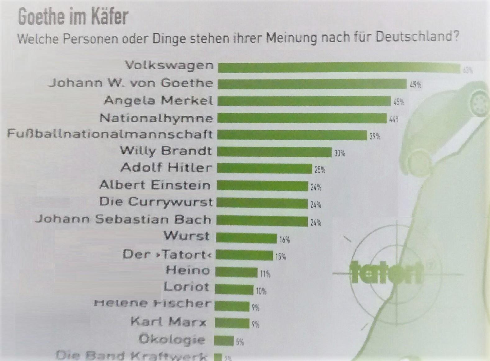 Deutsch typisch was ist Was ist