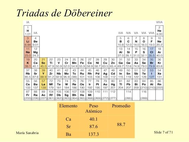 La tabla periodica moderna la tabla peridica moderna muestra un ordenamiento de los 118 elementos que se conocen actualmente organizndolos segn su nmero atmicoz urtaz Image collections
