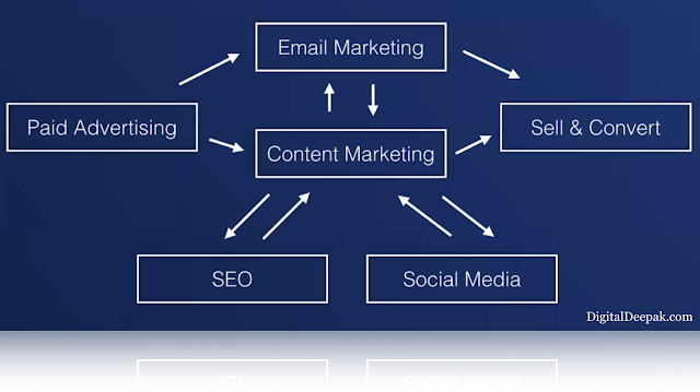 Integrated marketing | Omnichannel Marketing | drive snippets