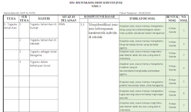 Kisi-kisi PAS Kelas 2 SD/MI: Tema 3