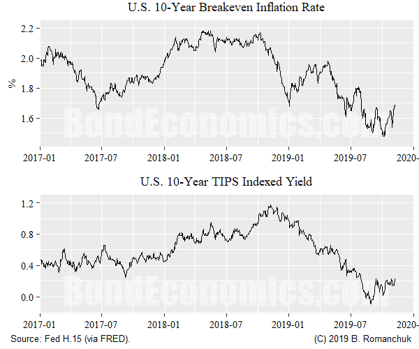 Chart: U.S. Breakeven Rate and Indexed Yield