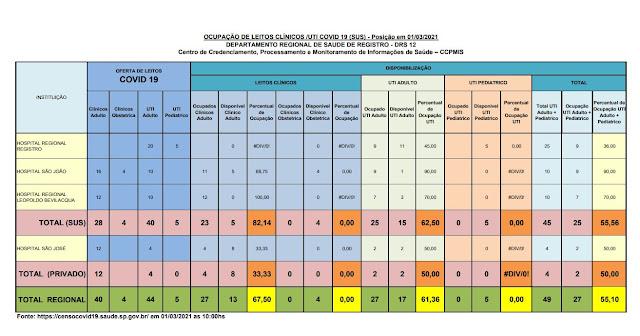 Taxa de ocupação dos leitos de UTI adulto, 62,50% para o SUS e 50% para o particular,  apenas 15 leitos vagos para o Vale do Ribeira  (01/03)