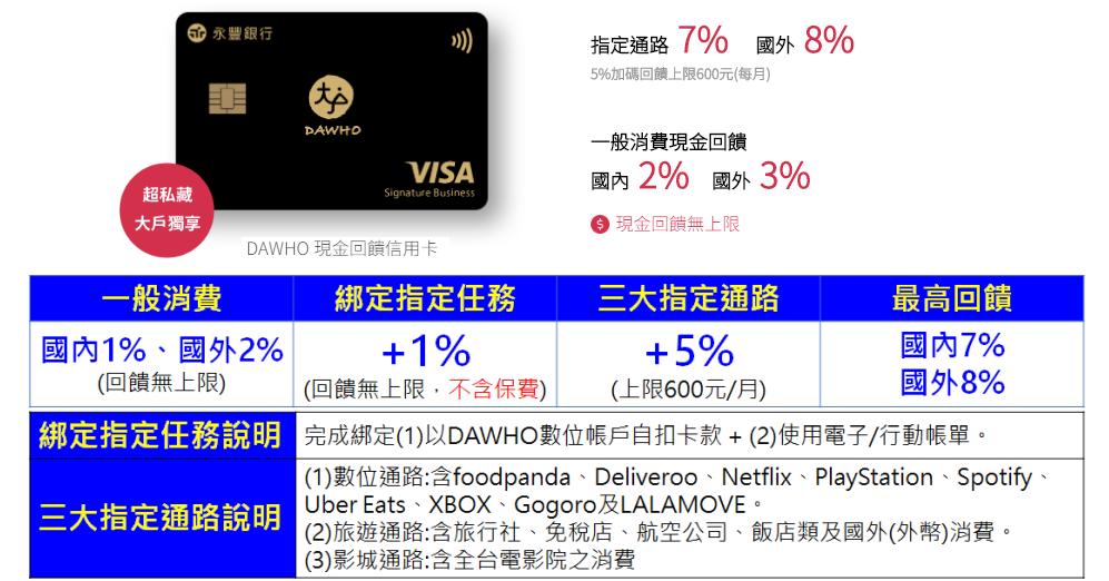 【永豐大戶DAWHO】現金回饋信用卡國內2%國外3%最高8%! @ 符碼記憶