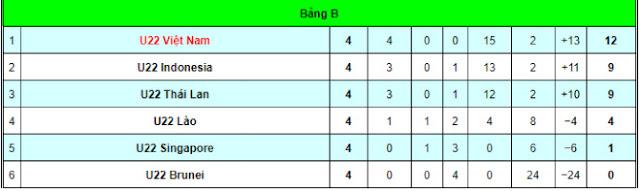 U22 Việt Nam thắng Singapore: Cần làm gì trước Thái Lan để vào bán kết? 2
