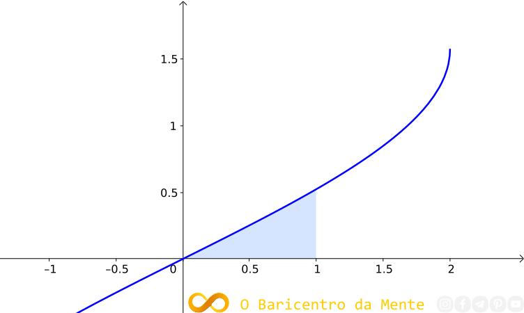 resolucao-da-integral-do-arco-seno-de-x-sobre-2
