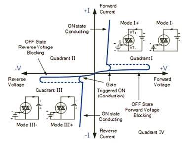 الترياك وتطبيقاته العملية