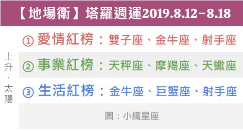 【地場衛】一週星座塔羅運勢2019.8.12-8.18