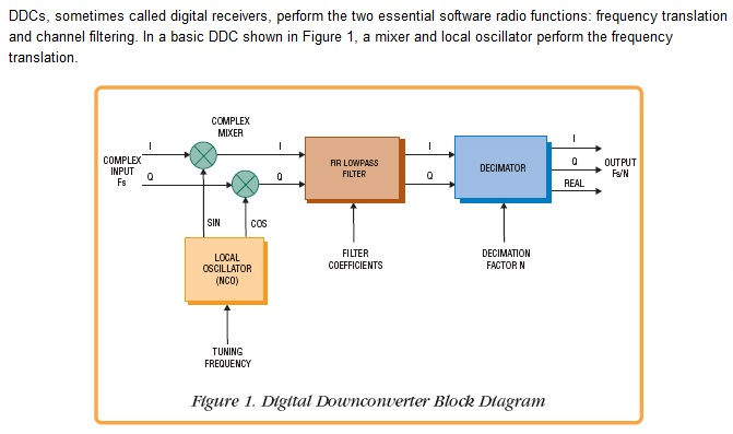 FPGA & Digital Design : April 2016
