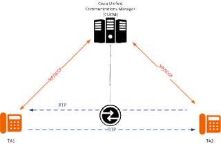 Протокол RTP