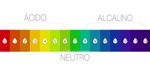 acido ou alcalino PH
