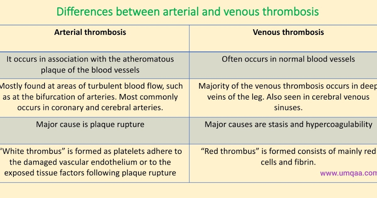 What are the causes of arterial and venous thrombosis?