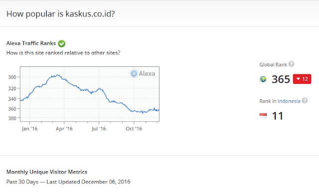 Situs Jual Beli Online Paling Ramai Desember 2016 Menurut Alexa.com