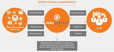 Aplikasi Survey Penghasil Uang Nusaresearch