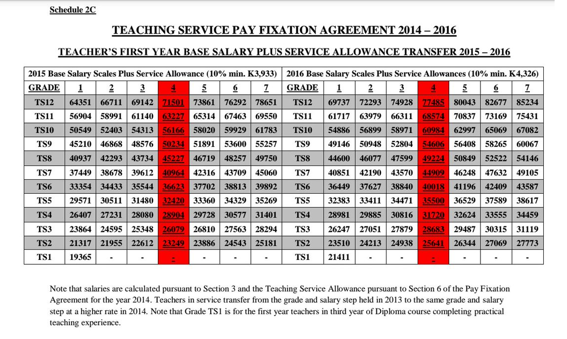 Png Insight Teaching Service Fixation Agreement 2014 2016