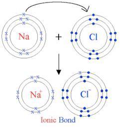 ikatan ion terjadi pada unsur-unsur yang mudah melepaskan elektron pada kulit terluar (energi ionsiasi rendah) sehingga membentuk ion positif dan unsur-unsur yang mudah menerima elektron (afinitas elektron tinggi) sehingga membentuk ion negatif