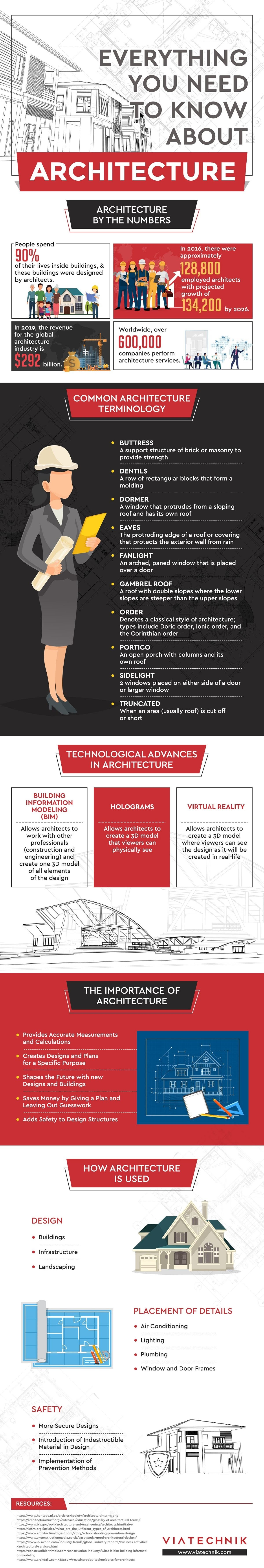 Everything You Need to Know About Architecture #infographic