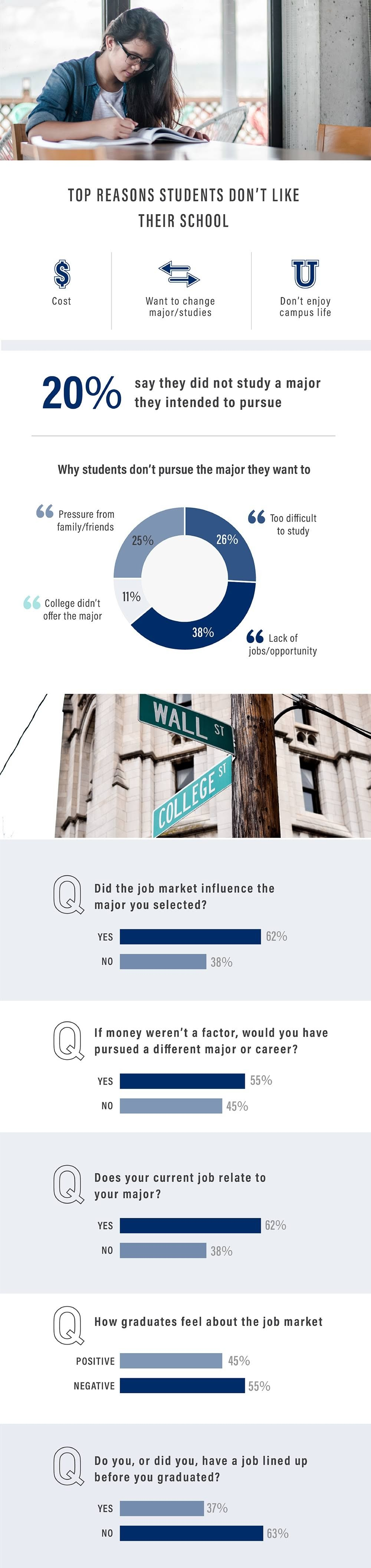 2019 College Senior Survey #infographic