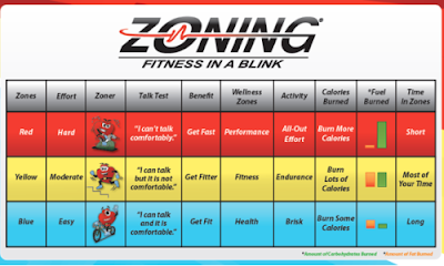 https://heartzones.com/heart-rate-training/zoning/