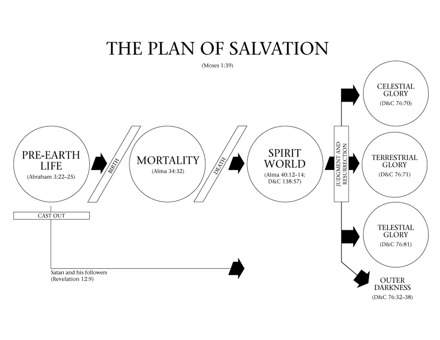 that's what she said: Spiritual Sunday - The Plan of ...