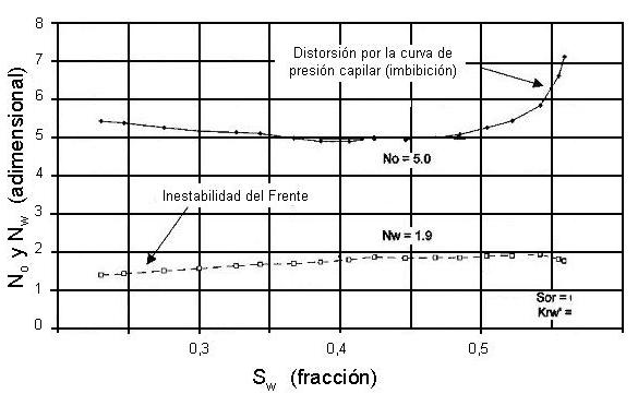 refinamiento permeabilidad relativa exponentes Corey