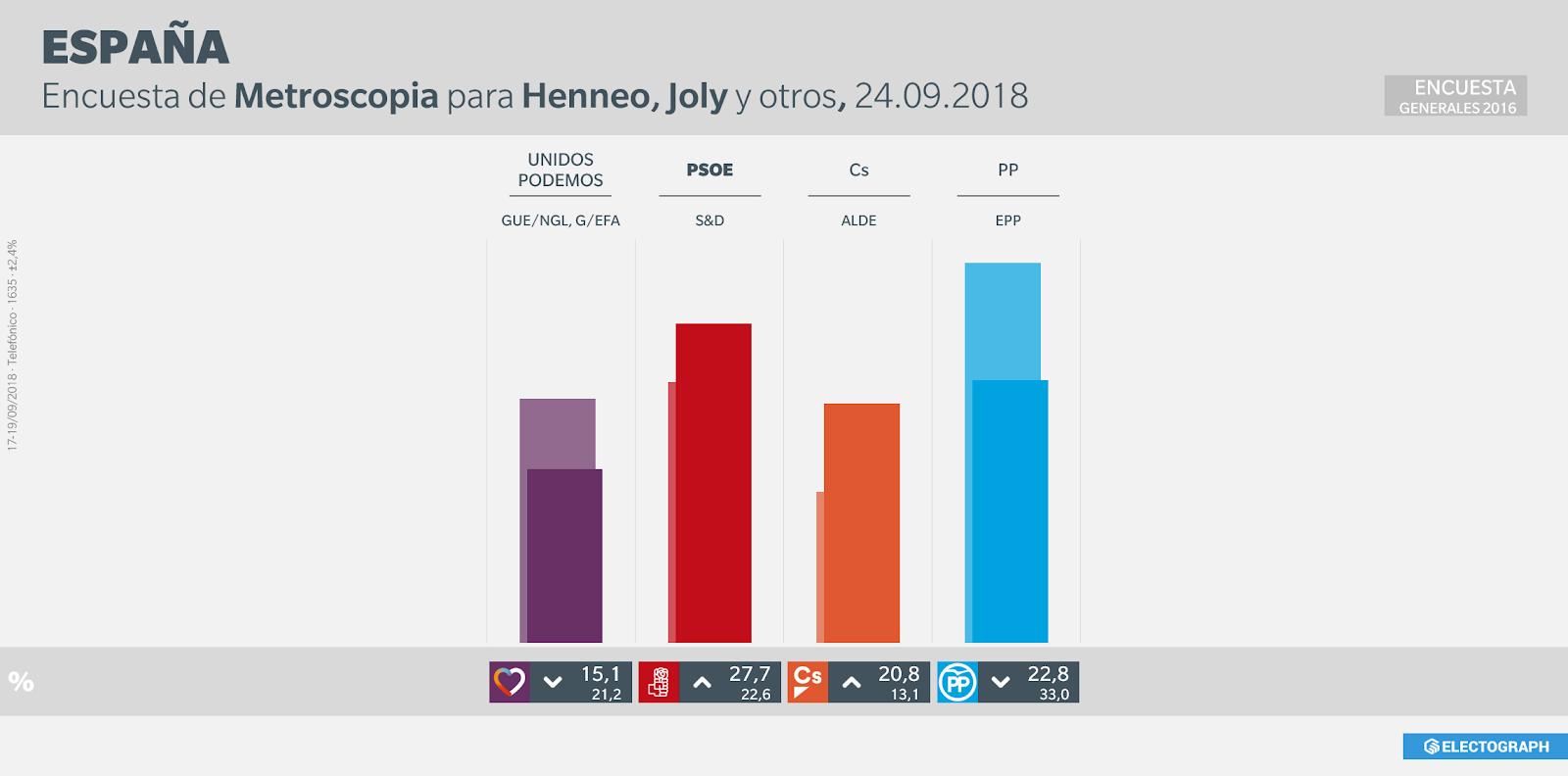 Gráfico de la encuesta para elecciones generales realizada por Metroscopia en septiembre de 2018