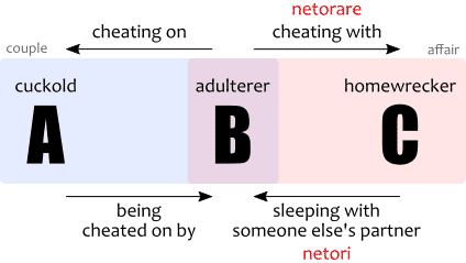 The meaning and difference between netori and netorare shown in a diagram.