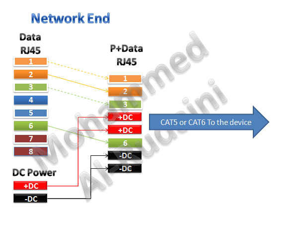Poe Cat5 Cable Diagram Cat5 Poe Wiring Diagram Cat5 Poe Wiring