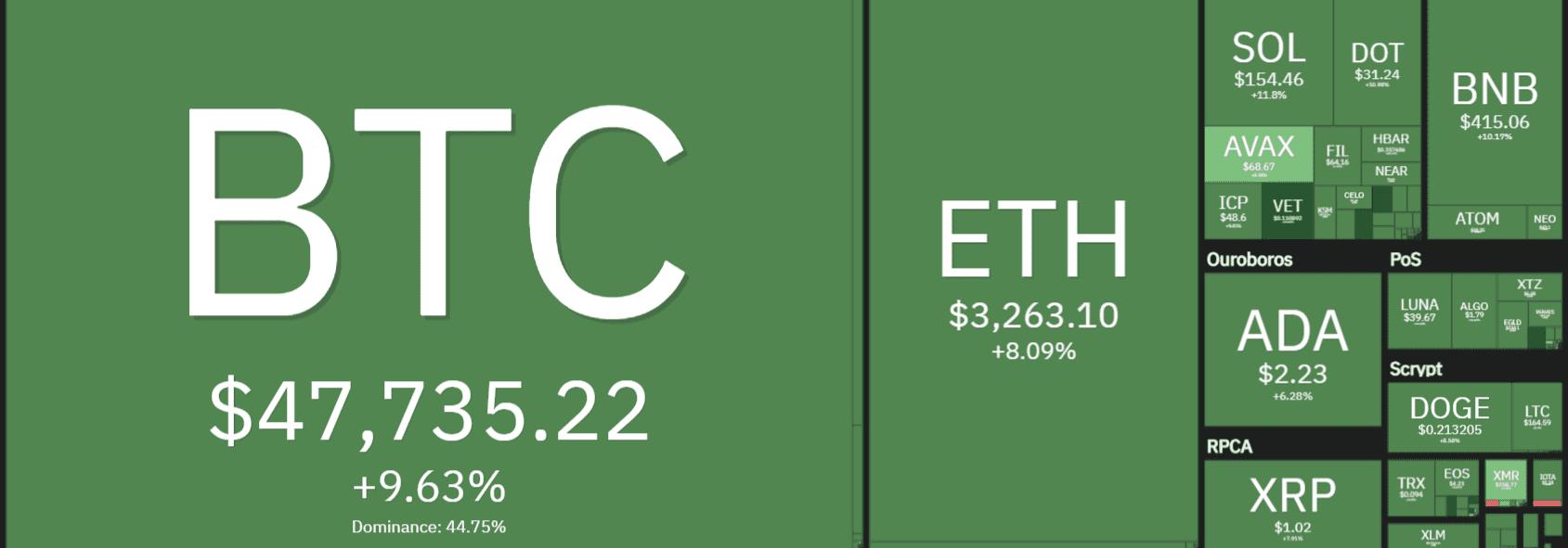 kripto paralar son 24 saatlik artış grafiği, kripto paralar yeşile döndü