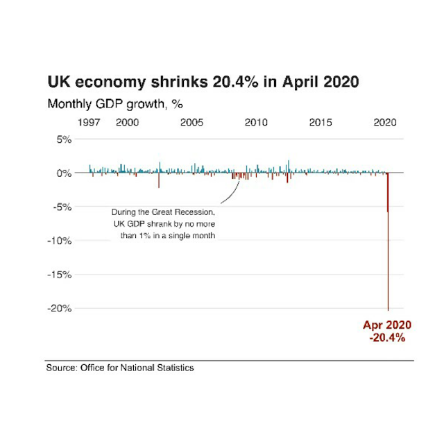 Bank of England governor Andrew Bailey ready to act as UK Economy shrink to 20% in April