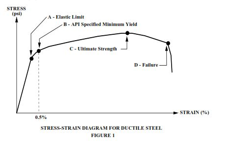 sTREE STRAIN DIAGRAM