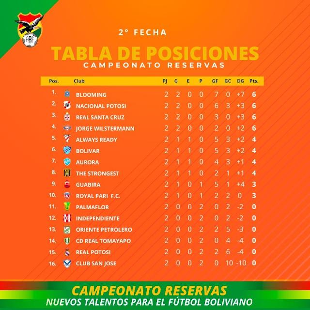 Torneo de Reservas Bolivia 2021
