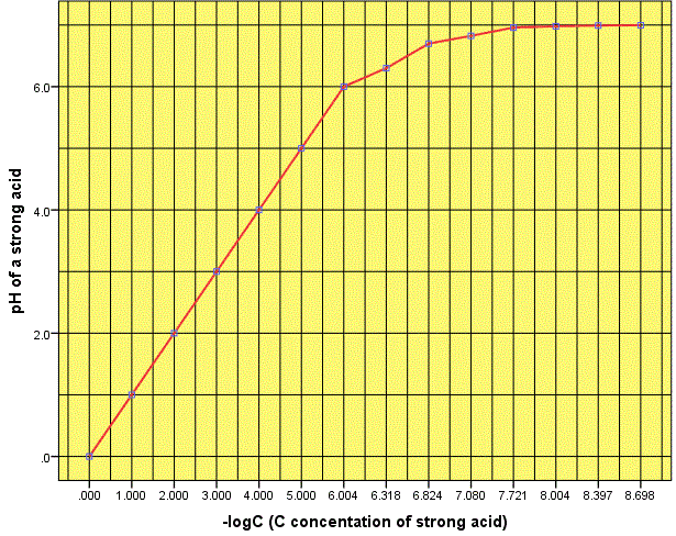Fig. I.1: pH of a strong acid as a function of concentration. Large concentrations are shown at the left and acid solutions at the bottom. Small concentrations are shown at the right and basic solutions at the top.