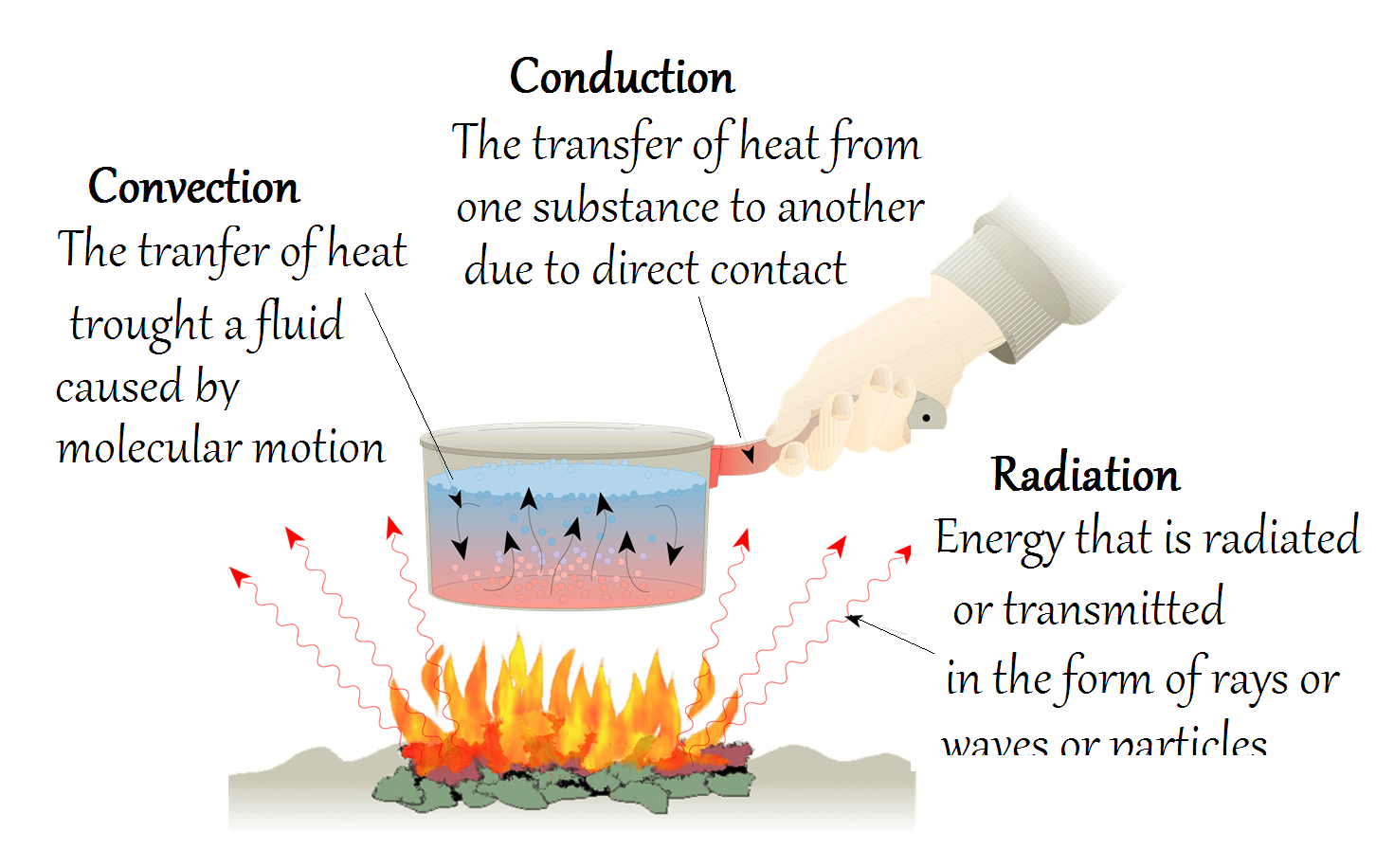 Modes Of Heat Trnsfer