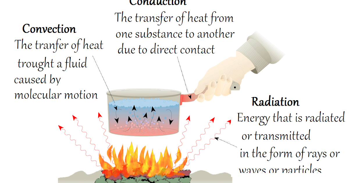 Heat Transfer What Is Conduction Heat Transfer