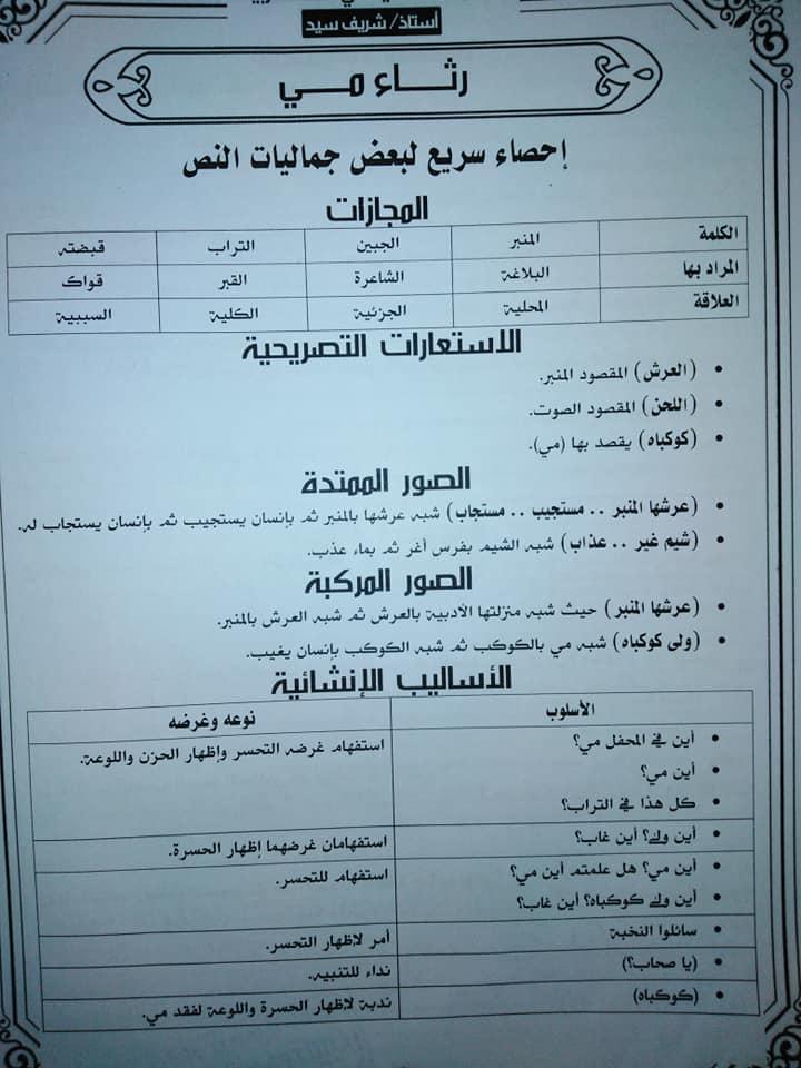 تجميع لمراجعات و امتحانات اللغة العربية للصف الثالث الثانوى  للتدريب و الطباعة 2021 12