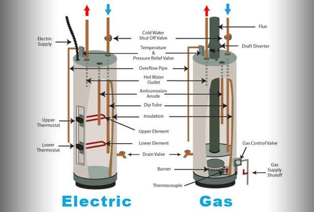 Pemanas Air Gas vs Listrik