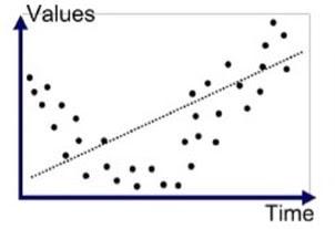 High bias problem