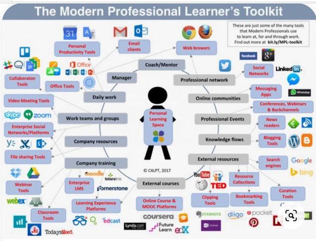 PLE o Entorno Personal de aprendizaje Infografía y Kit completo