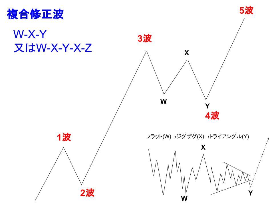 複合修正波のイメージ