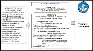 Materi Pembinaan Gugus Sekolah Dasar