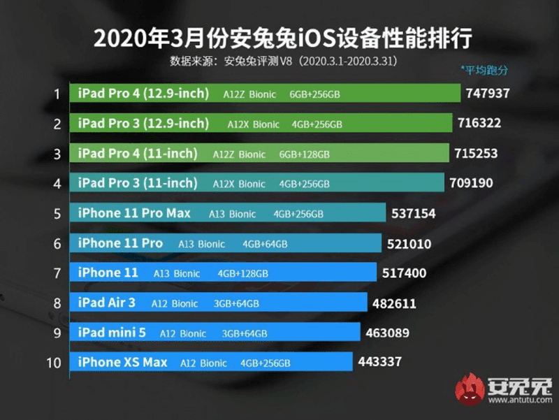 Comparison of its score versus other Apple devices
